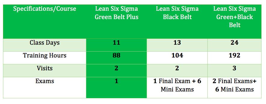 Lean Six Sigma Green Belt Symbios